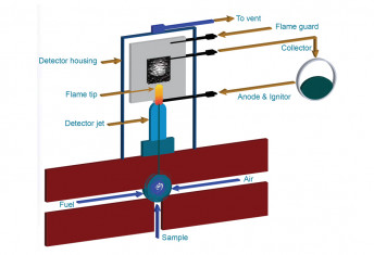 flame ionization general construction fid